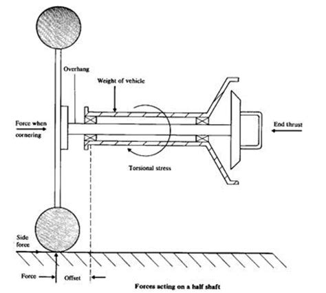 layout types and exles تصميم المحاور axle shafts design