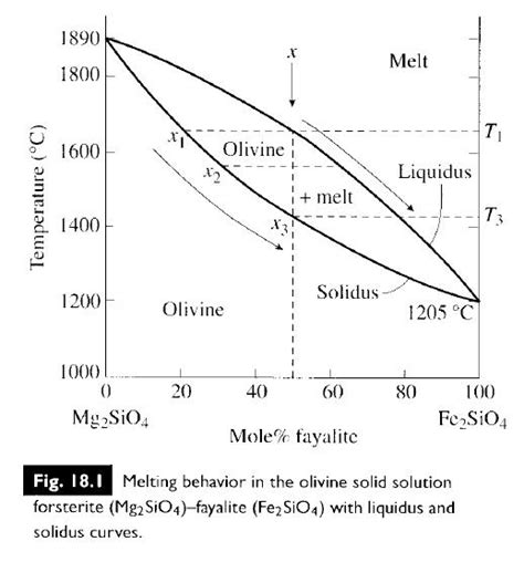 solid solution phase diagram olivine phase diagram car interior design