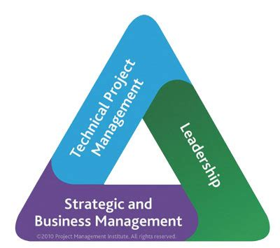 Mba Conifer Radio Talent Institute by The Pmi Talent Triangle And The New Criteria To Maintain
