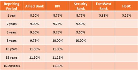 bpi housing loan interest rate low housing loan interest rates how banks entice customers only to screw them later
