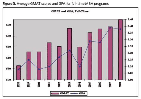 Boston Part Time Mba Average Gmat by Boston Accreditation