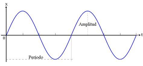 la oscilacion fisica opiniones de movimiento oscilatorio