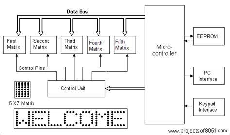 unity matrix layout rolling display using matrix leds moving message display