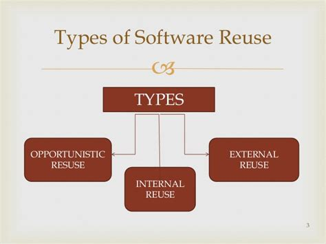 software component reuse repository