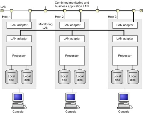 hot hot configuration exles of hardware configurations using the function