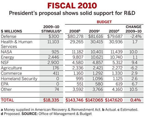 r d budget template budget boosts r d support may 11 2009 issue vol 87