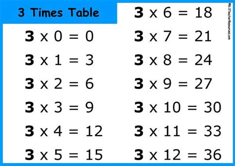 printable times tables cards printable multiplication chart k 3 teacher resources