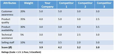 competitors analysis sswm