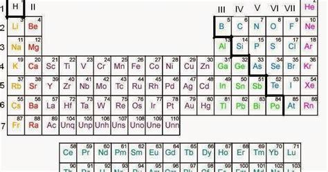 metano tavola periodica simbolo p tavola periodica professoressa domestico