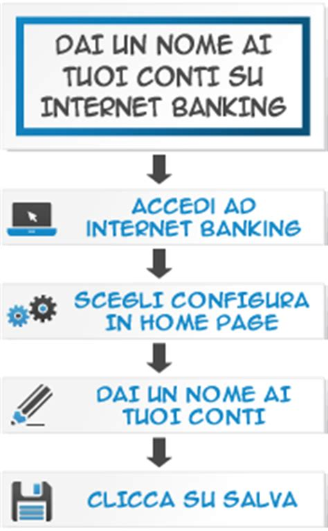 sella it home banking sella it profilo utente de quot la piace quot sella