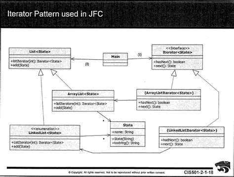 iterator design pattern in software architecture 12 design patterns i factories and iterators cis 501