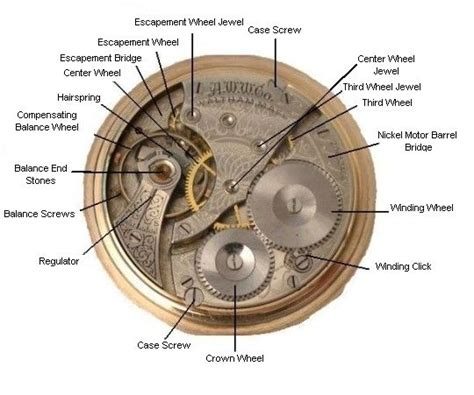 part of an old clock now a piece of art hmm vintage pocket watch parts their descriptions