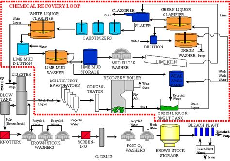 Pulp And Paper Process - process flow diagram tutorial process free engine image