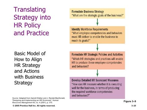 Mba Business Policy And Strategy by Strategic Hrm And Hr Scorecard
