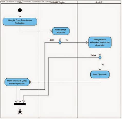 membuat class diagram yang benar membuat activity diagram yang benar gallery how to guide