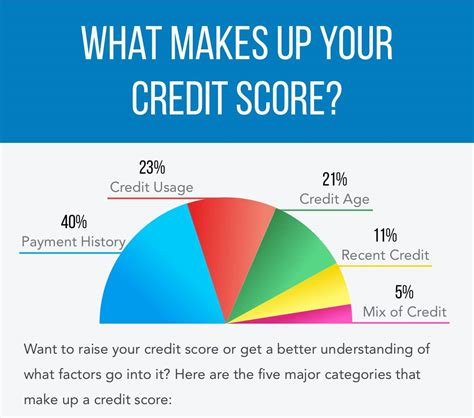 650 credit score boat loan what makes up your credit score siue credit union
