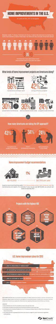 infographics remodeling home improvement on