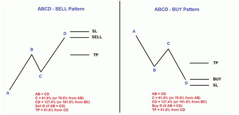 abcd pattern indicator quot abcd quot continuation pattern price action trading