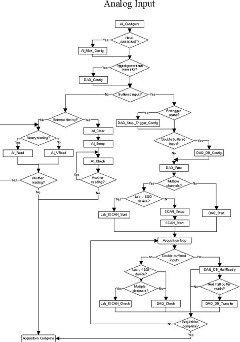 c language flowchart archived traditional ni daq legacy c programming