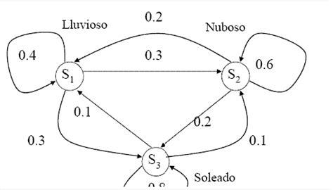 ecc advanced tech computing group utpl - Cadenas Ocultas De Markov Ejemplos