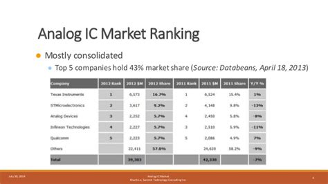 analog integrated circuits market analog ic market updated strategic overview