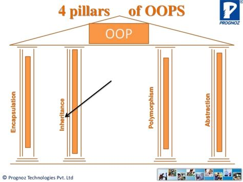 interesting concept interesting concept of object oriented programming