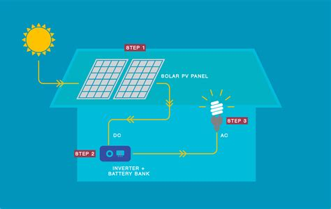 diagram for solar panel system diagram get free image