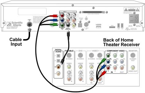 wiring diagram for dvr to dvd dvd computer diagram