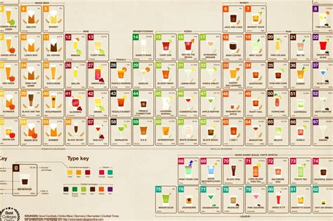a periodic table for boozers infographic