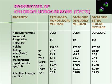 Methan 120 Ml propellants madhu burra by m pharm ii sem ppt