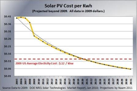 how much does solar power cost per kwh exelon looks gurufocus