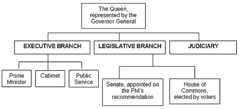 In A Parliamentary System From Where Are Cabinet Members by Policy Guide