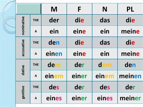 die table m f n pl nominative the der die das die a ein eine ein