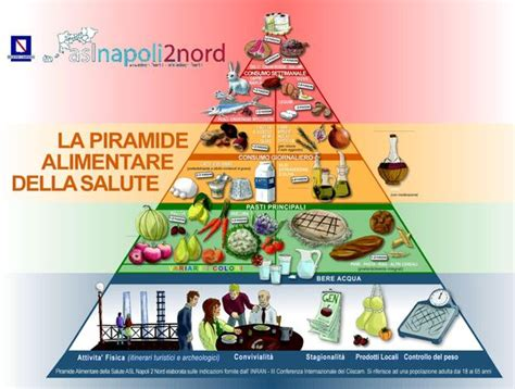 piramide alimentare ministero salute the world s catalog of ideas