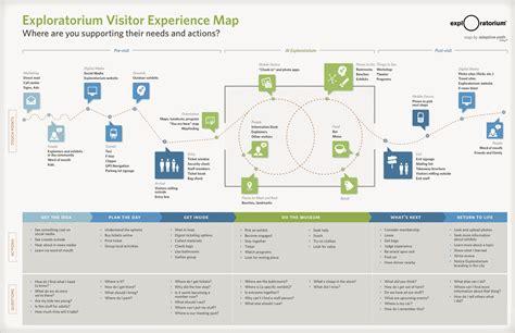 Visio User Journey Template Idoidontdesign Com Customer Journey Map Visio Template