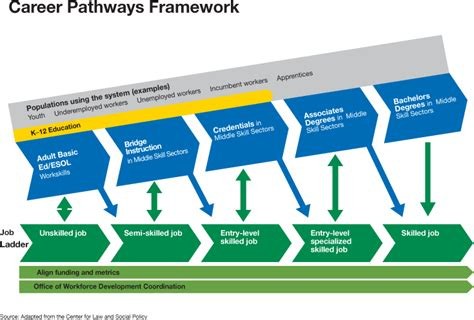 our strategy nyc career pathways