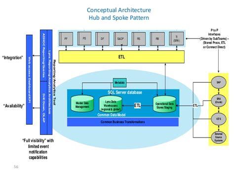 informatica mdm architecture diagram etl architecture diagram sql diagram elsavadorla