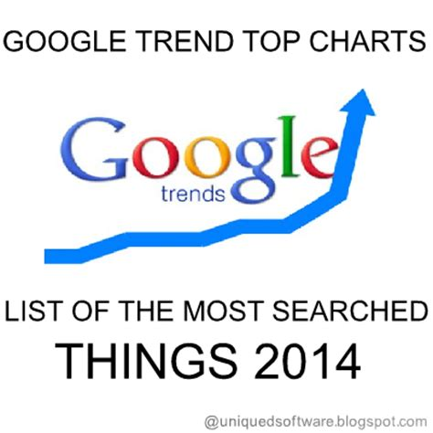 top 10 most searched things on google 2014 google trend top charts list of the most searched things
