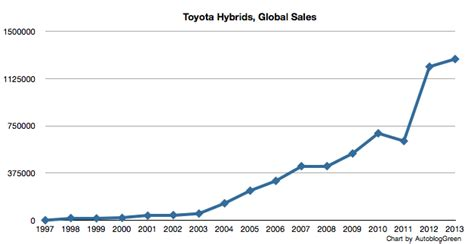 toyota sales worldwide toyota sold a million hybrids in last nine months 6m