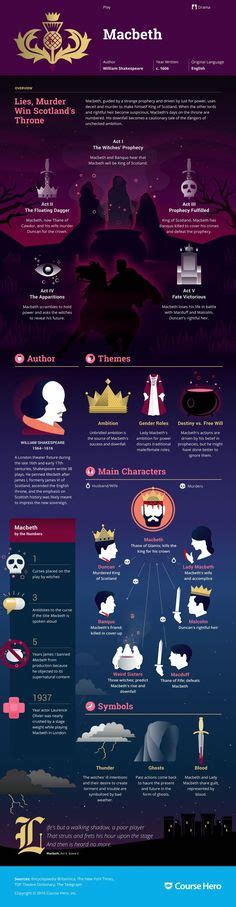 hamlet themes yahoo 1000 images about macbeth on pinterest shakespeare
