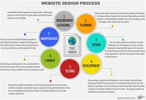 layout planning process web development process flow www imgkid com the image