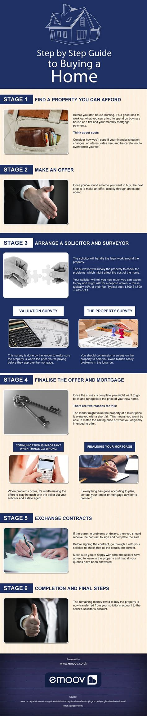 steps to follow when buying a house step by step guide to buying a home infographic post