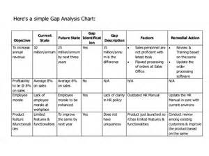 as is to be gap analysis template business gap analysis pdf