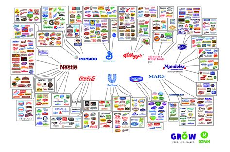 10 everyday food brands?and the few giant companies that own them   Oxfam America First Person Blog