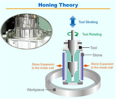 what is a honing nagel 183 aoba precision specializes in honing technology