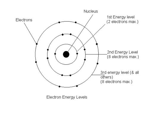 what is the bohr diagram bohr model of atom diagram diagram models