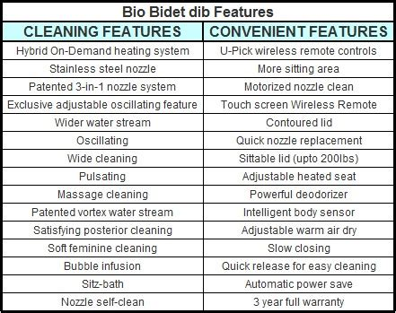 biography main features dib 850 special edition bidet seat many bidets