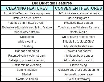 biography features checklist bio bidet dib 850 special edition bidet seat editor s review