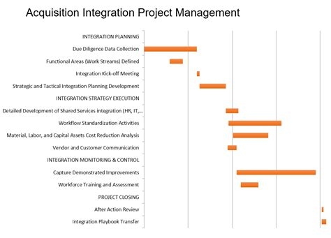 project integration management plan template acquisition integration and consolidation flow consulting