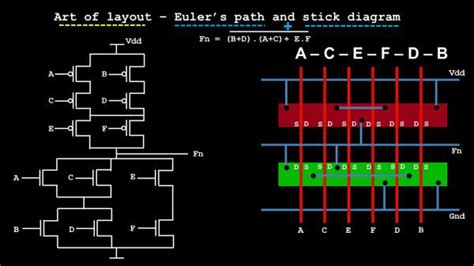 layout editor doesn t work art of layout euler s path stick diagram vlsi system